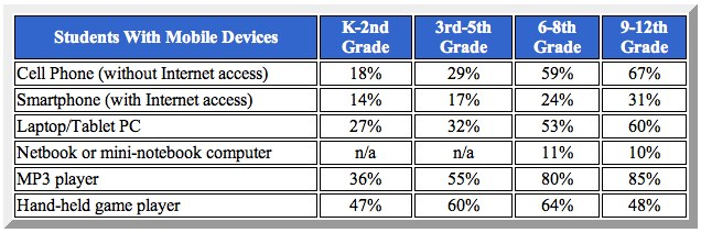 Students With Mobile Devices Data