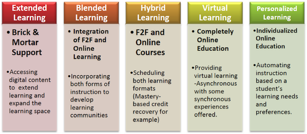 Technology Augmented Learning Continuum Graphic