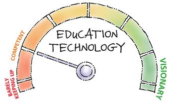 Technology Gauge