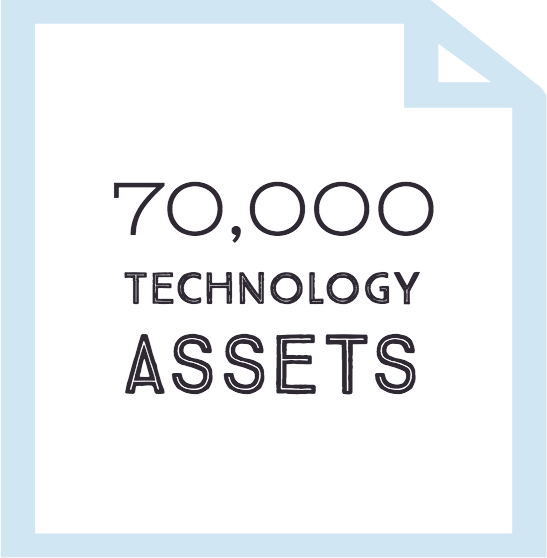 Over 70,000 Technology Assets